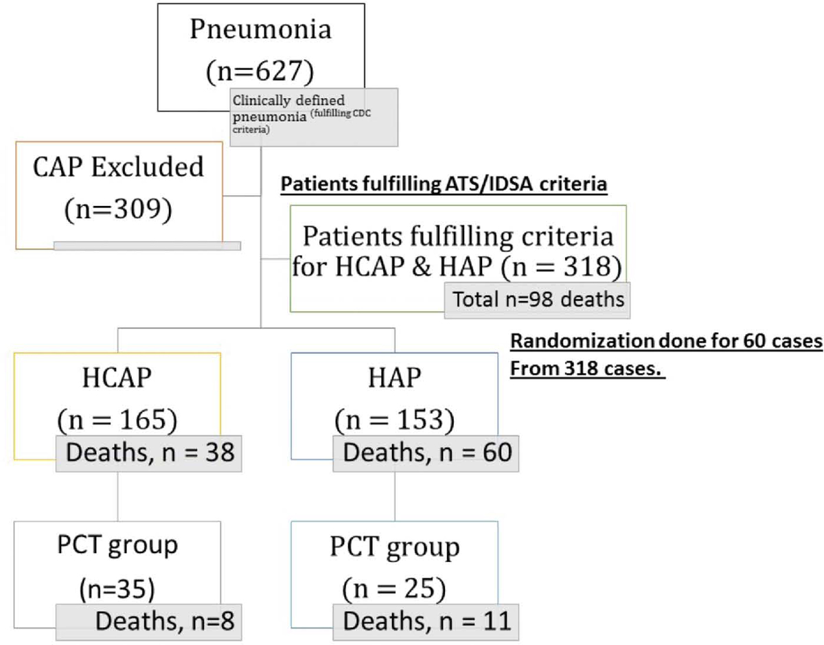4a1a223d589 Figure 1 Flow diagram of patients included in the study − subsets  indicating in-hospital.