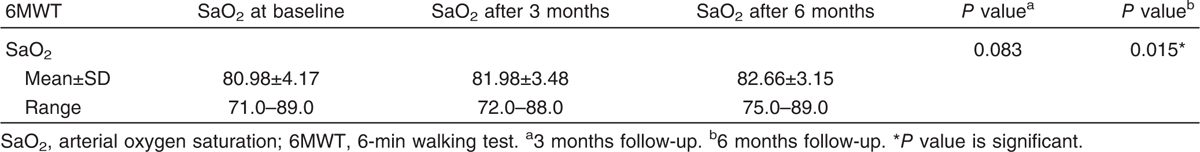 Table 4 Oxygen Saturation So Min Walking Test At The Time Of Commencement Of Long Term Oxygen Therapy And At  Month Follow Up Of 48