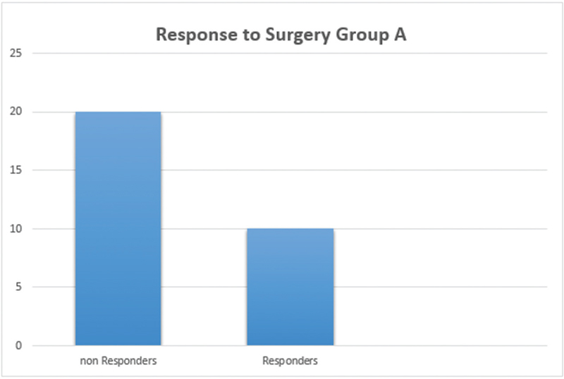 Effectiveness of septoplasty with or without inferior