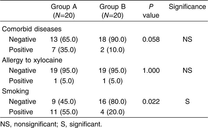 Table 1 Comparison between groups A and B regarding comorbid diseases, allergy to xylocaine, and smoking